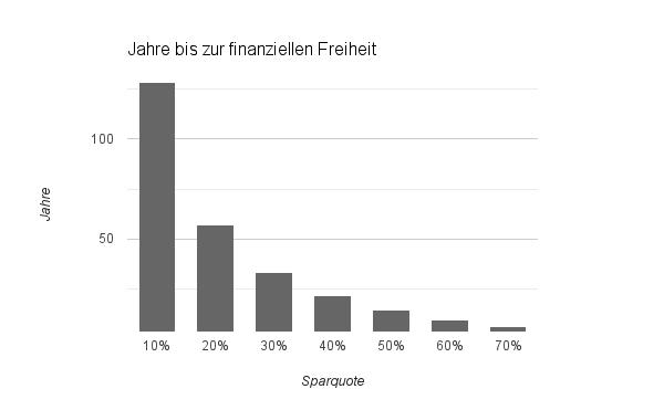 Jahre bis zur finanziellen Freiheit abhängig von der Sparquote
