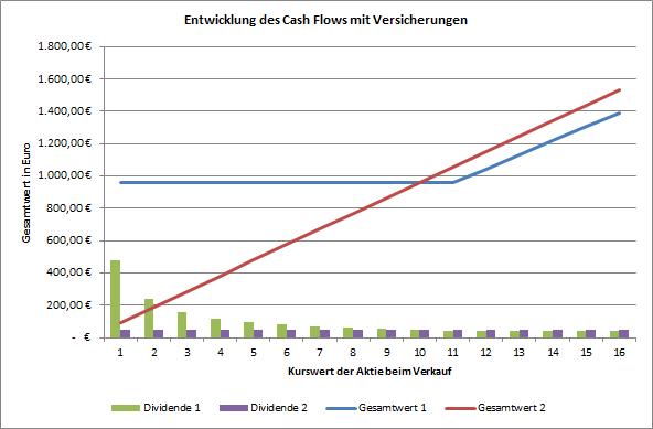 vergleich_put-optionsschein_zur_kursabsicherung_vs_dividendeninvestition