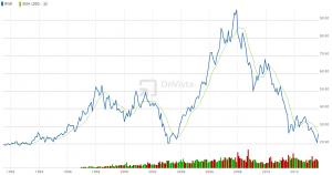 RWE Kursentwicklung der Stammaktie von 1992 bis 2013