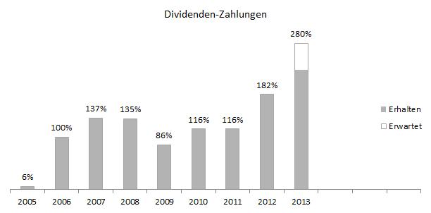 dividenden_zahlungen_Q3-2013