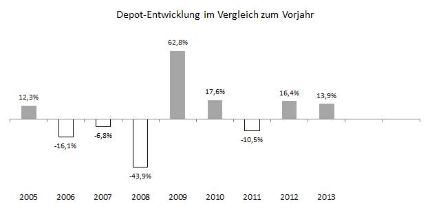 performance_zum_vorjahr_Q3-2013
