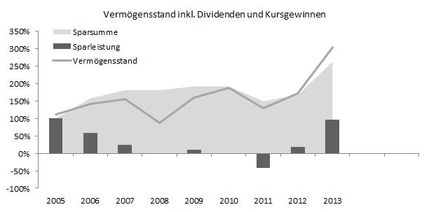 vermoegensentwicklung_und_sparleistung_Q3-2013
