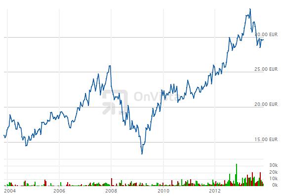 Kursentwicklung Unilever seit 2003