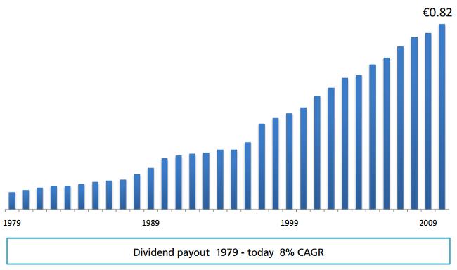 Unilever: Wachsende Dividende seit 1973