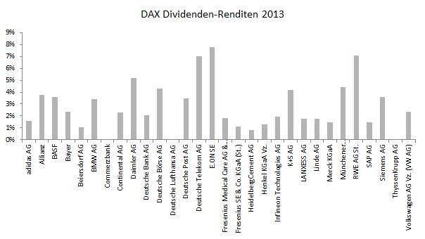 DAX Dividenden-Renditen 2013