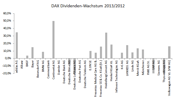Dax 2013 220 Bersicht Der Dividenden Entwicklung