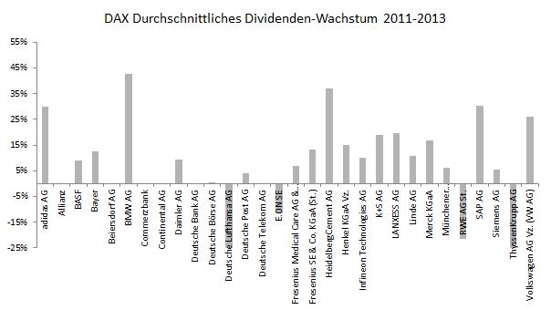 DAX durchschnittliches Dividenden-Wachstum 2013