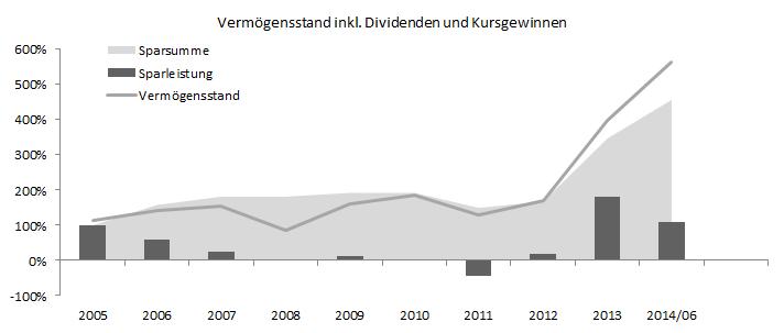 Vermögensstand 2014/06
