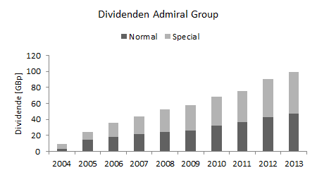 Admiral Group Dividenden-Entwicklung