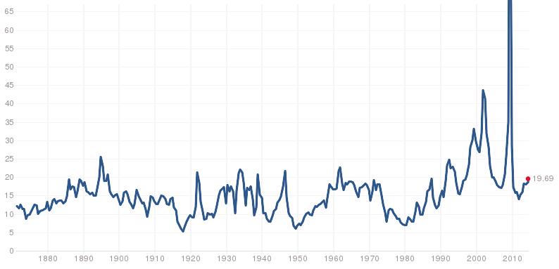 S&P 500 - Historisches Kurs-Gewinn-Verhältnis (Quelle: Multiple)