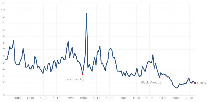 S&P 500 historische Dividendenrendite (Quelle: Multiple)