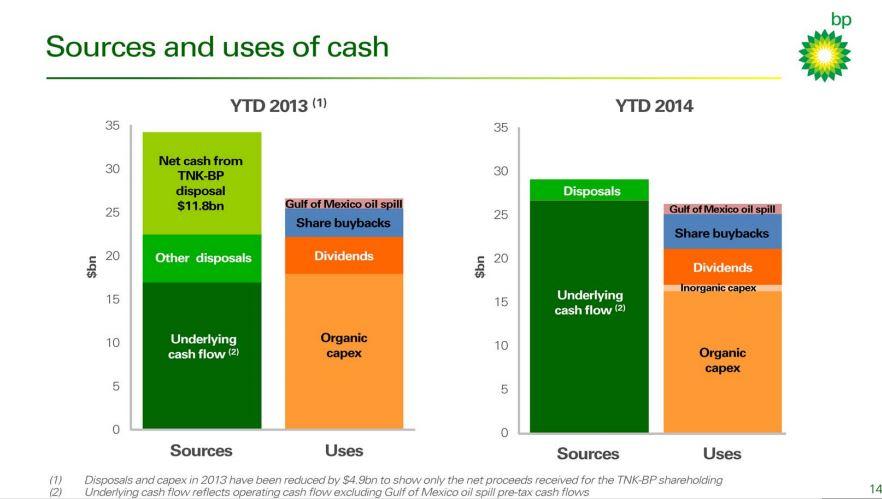 BP Quartalsbericht Q3 2014 Kapitalfluss