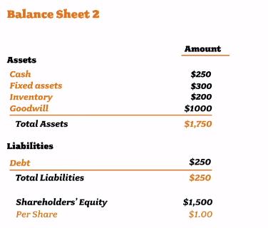 Bilanz nach Einkauf von Inventar und Rohstoffen