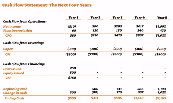 Kapitalflussrechnung über 5 Jahre