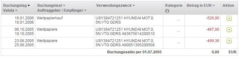Meine ersten Schritte - Kauf Hyundai Motors