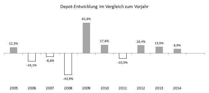 Langfristige Depot-Performance pro Jahr