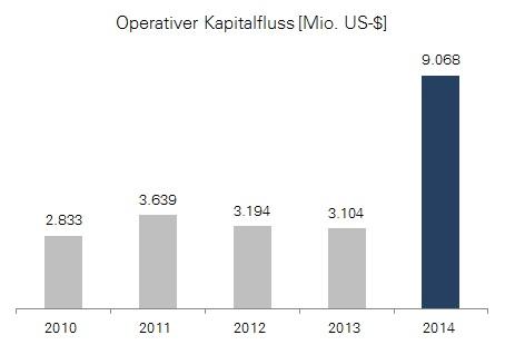 Gilead Sciences: Entwicklung des operativen Kapitalflusses bis 2014