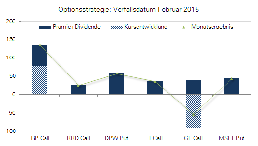 Optionsstrategie Grafik zum Verfall im Februar 2015