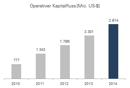 Priceline Group: Entwicklung des operativen Kapitalflusses bis 2014