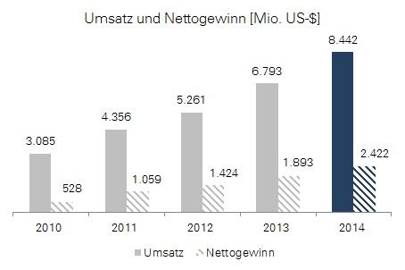 Priceline Group: Entwicklung von Umsatz und Gewinn bis 2014