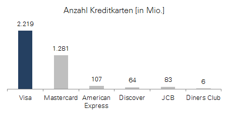 Visa: Anzahl Kreditkarten 2014