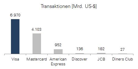 Visa Anzahl der Transaktionen in 2014