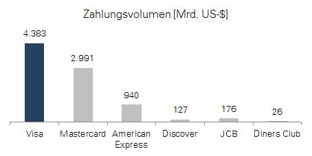 Visa Zahlungsvolumen 2014