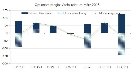 Optionsstrategie Grafik zum Verfall im März 2015