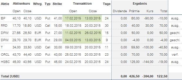 Optionsstrategie Tabelle zum Verfall im März 2015