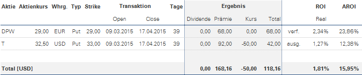 Optionsstrategie Tabelle zum Verfall im April 2015