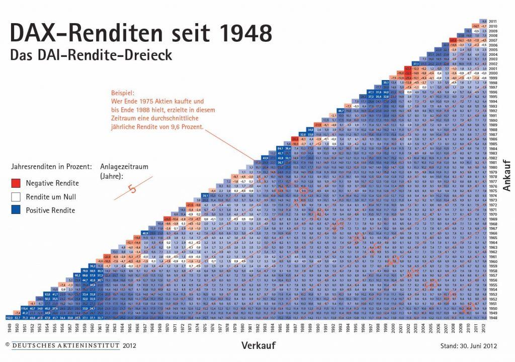 Renditedreieck DAX 1948 bis 2012