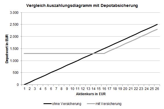 Auszahlungsdiagramm mit und ohne Depotabsicherung