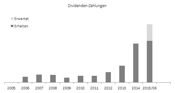 Dividendeneinkommen im ersten Halbjahr 2015