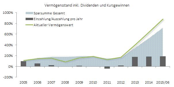 Sparleistung und Vermögensübersicht zum ersten Halbjahr 2015
