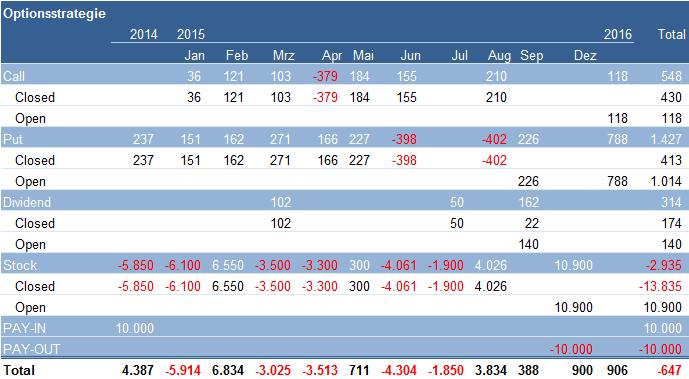 Optionsstrategie: Depotübersicht 31. August 2015