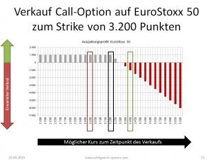 Stillhalter: Verkauf einer Call-Option