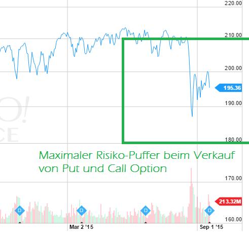 S&P 500: Verkauf von Put- und Call Optionen für Dez 2015