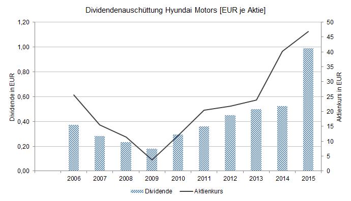 Hyundai Motors Aktie: 10 Jahre Aktienkurs und Dividende