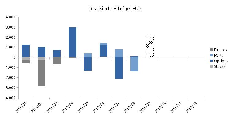 Monatlich realisierte Ergebnisse von Jan. bis Sep. 2016