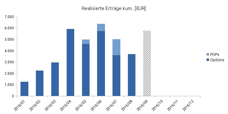 Monatlich kumulierte Erträge aus Optionsprämien von Jan. - Sep. 2016