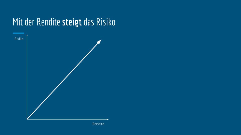 Risiko-Rendite-Verhältnis