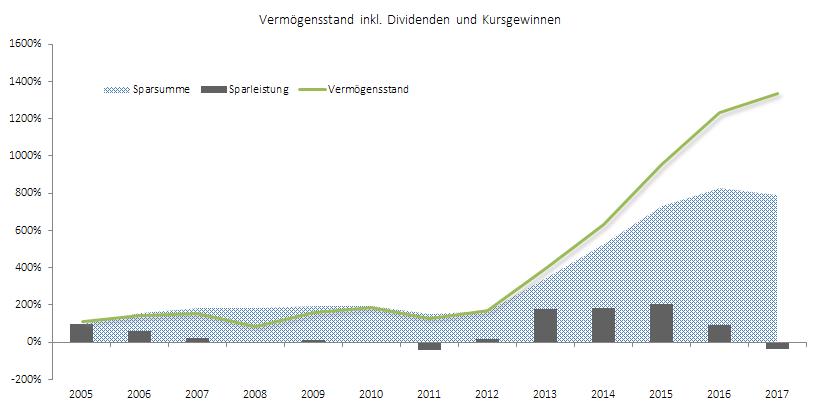 Entwicklung Vermögen seit 2005