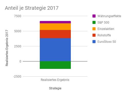 Anteil der Optionsstrategien am Gesamtertrag