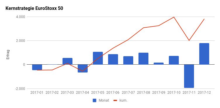 EuroStoxx 50: Realisierte Ergebnisse je Monat