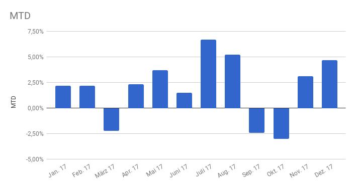 Performance pro Monat
