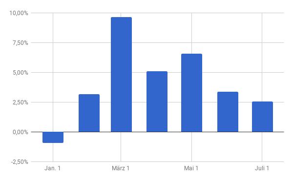 Monatliche Wertentwicklung des Depots