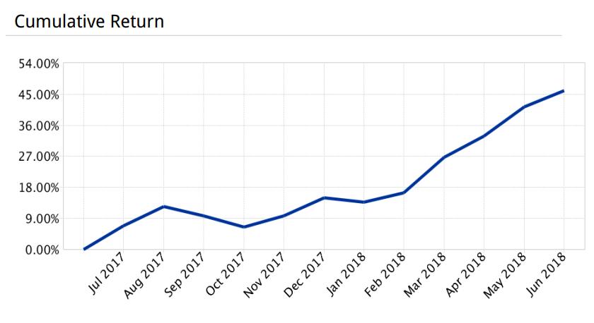 Kumulierte Performance der letzten 12 Monate (Juli 2017 bis Juni 2018)